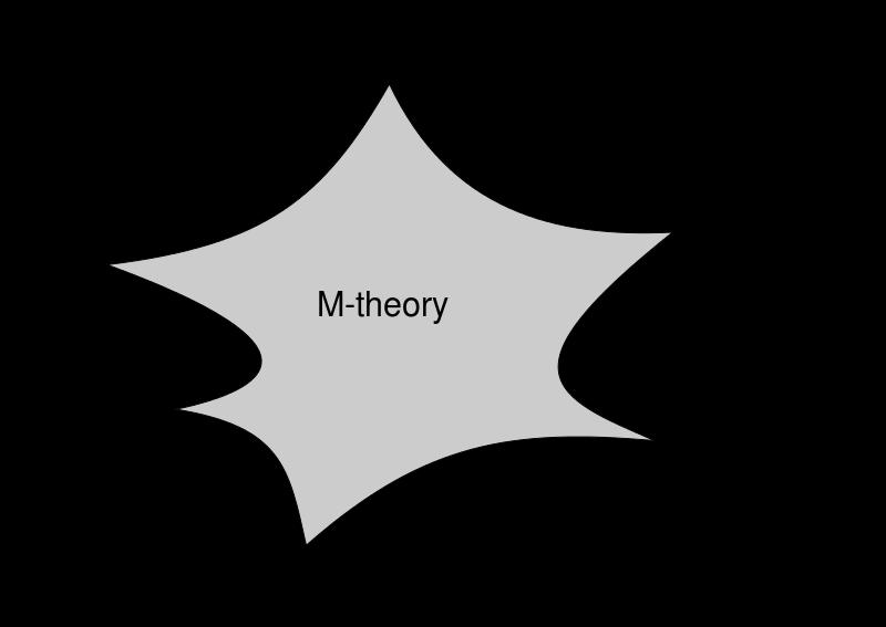 Teorie unifikacji